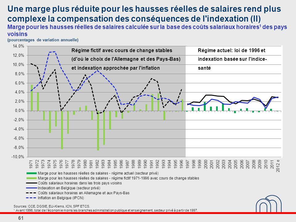 Une marge plus réduite pour les hausses réelles de salaires rend plus complexe la compensation des conséquences de l indexation (II) Marge pour les hausses réelles de salaires calculée sur la base des coûts salariaux horaires1 des pays voisins (pourcentages de variation annuelle)