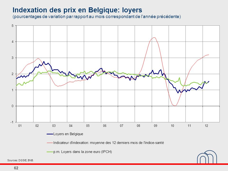 Indexation des prix en Belgique: loyers (pourcentages de variation par rapport au mois correspondant de l année précédente)