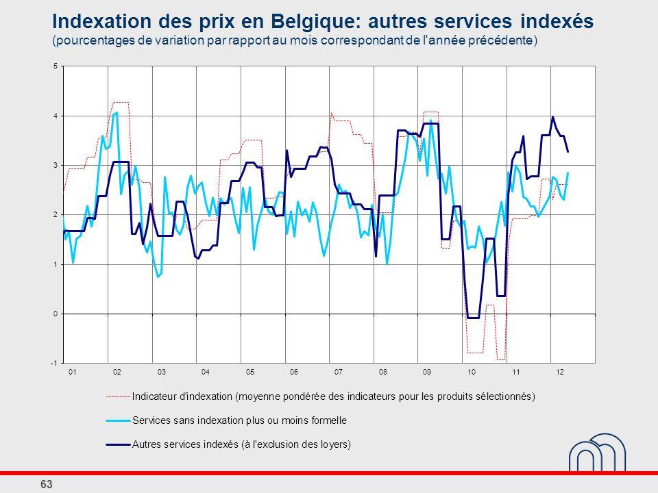 Indexation des prix en Belgique: autres services indexés (pourcentages de variation par rapport au mois correspondant de l année précédente)