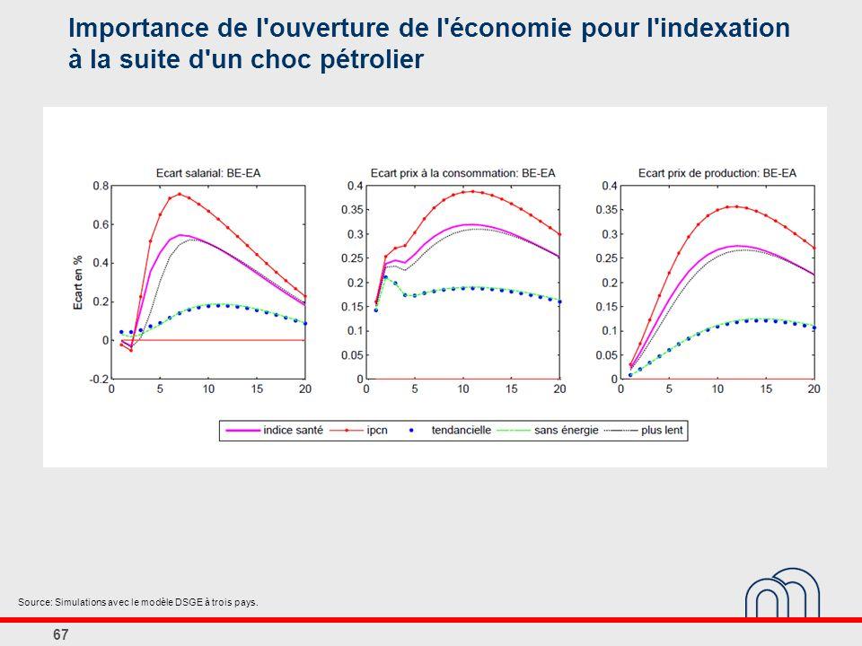 Importance de l ouverture de l économie pour l indexation à la suite d un choc pétrolier
