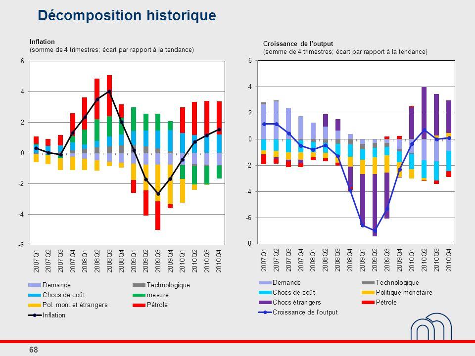 Inflation (somme de 4 trimestres; écart par rapport à la tendance)