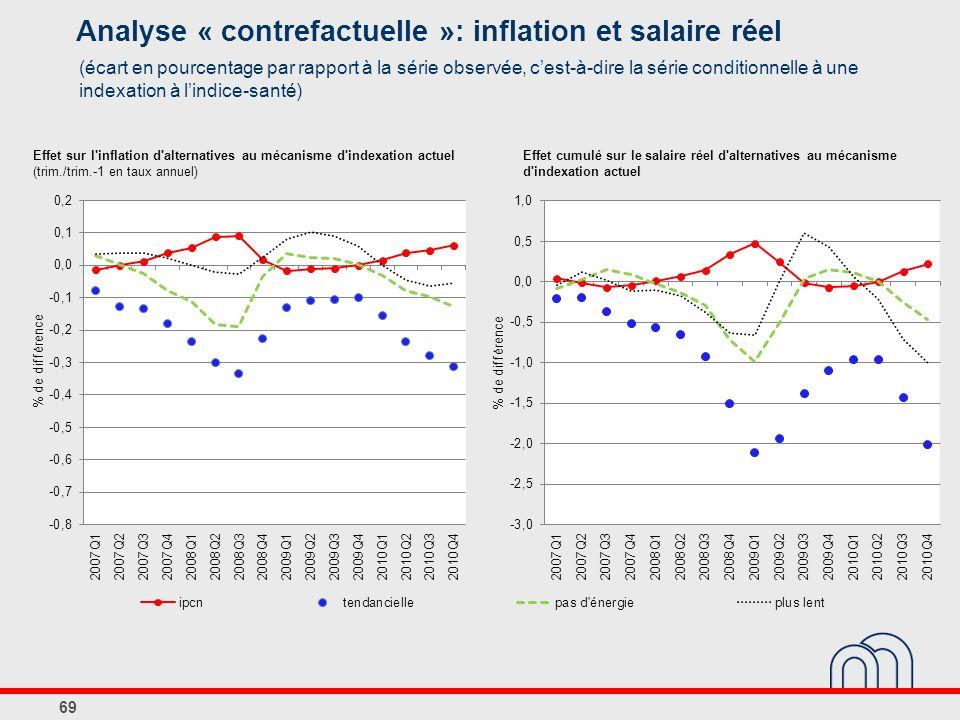 Analyse « contrefactuelle »: inflation et salaire réel