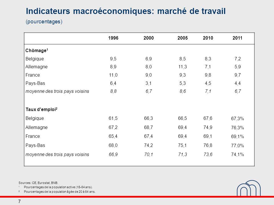 Indicateurs macroéconomiques: marché de travail