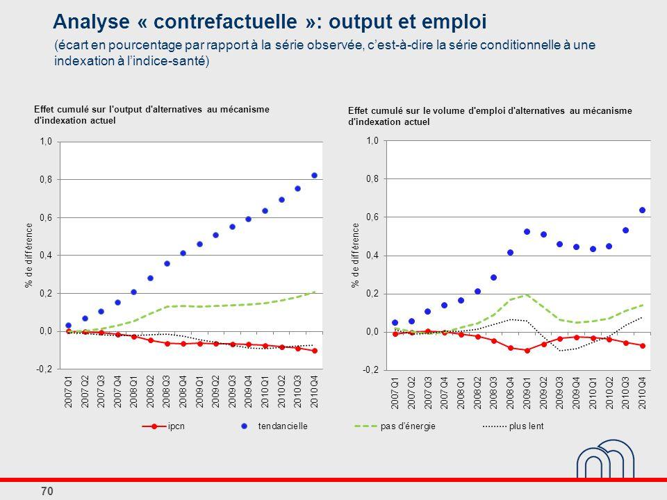 Analyse « contrefactuelle »: output et emploi