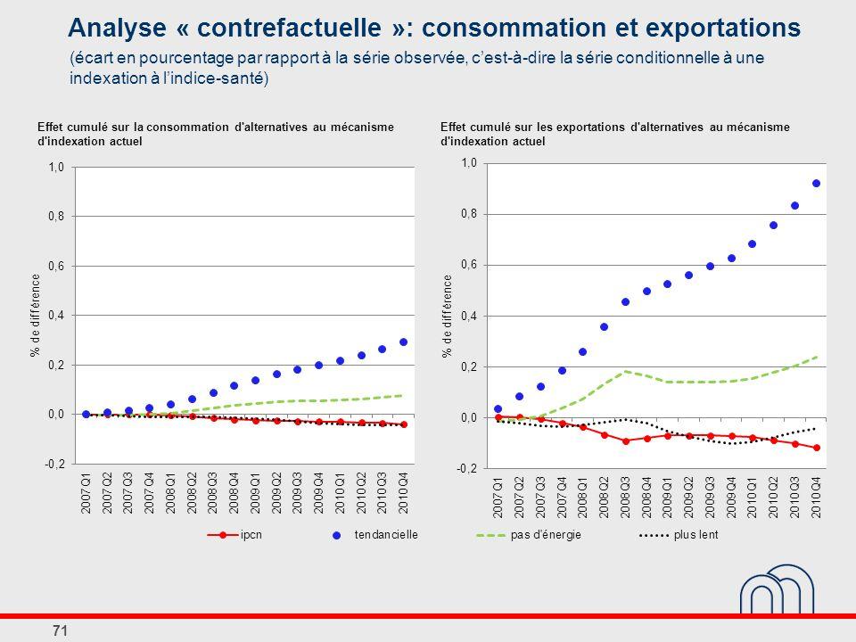 Analyse « contrefactuelle »: consommation et exportations