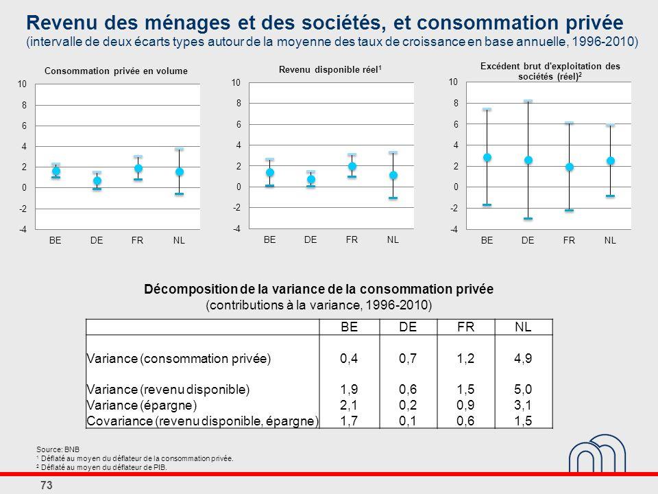 Décomposition de la variance de la consommation privée