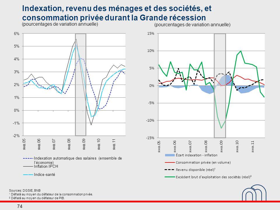 Indexation, revenu des ménages et des sociétés, et consommation privée durant la Grande récession
