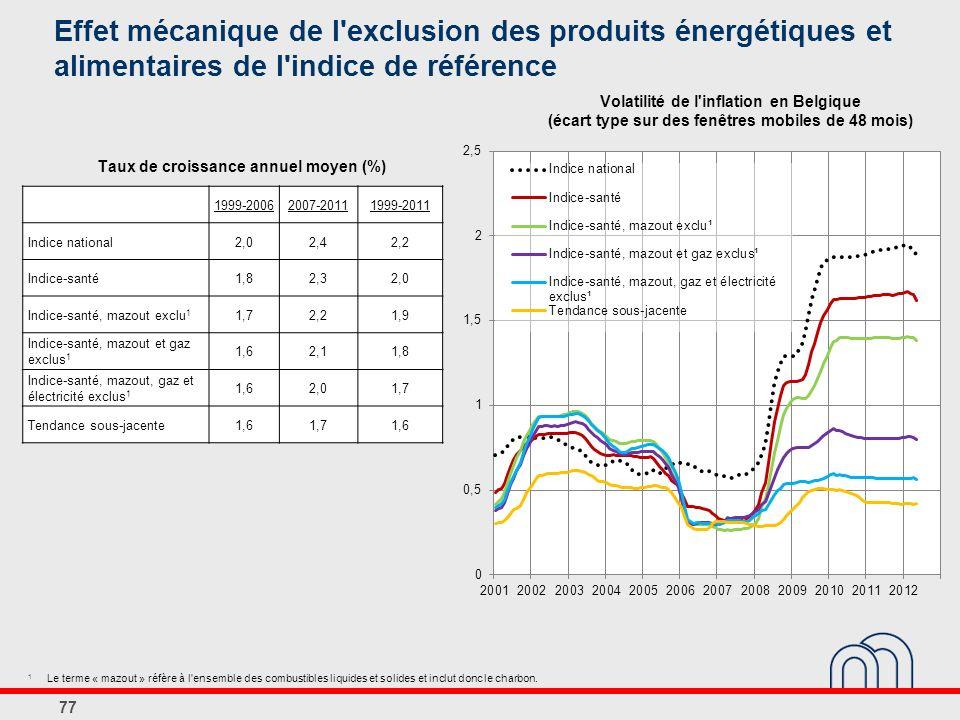 Effet mécanique de l exclusion des produits énergétiques et alimentaires de l indice de référence
