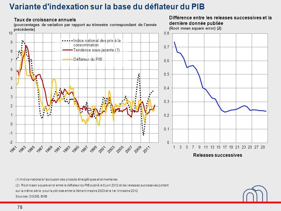 Variante d indexation sur la base du déflateur du PIB