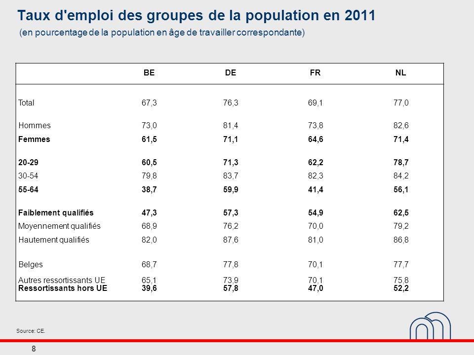 Taux d emploi des groupes de la population en 2011