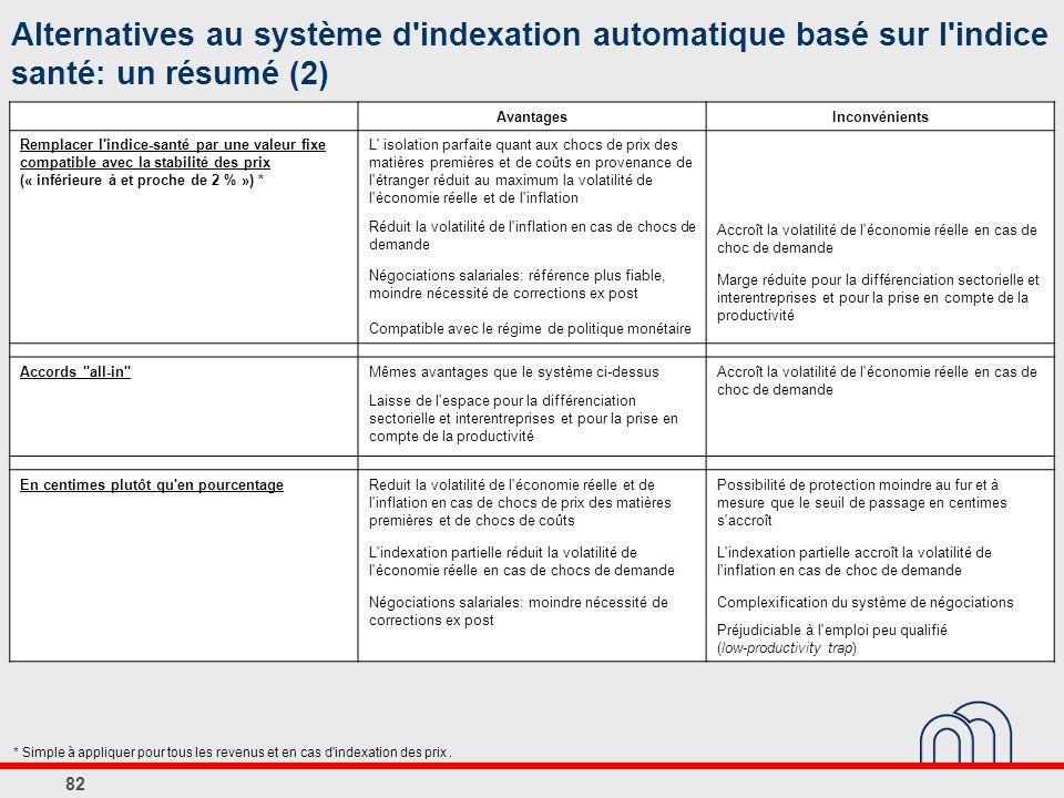 Alternatives au système d indexation automatique basé sur l indice santé: un résumé (2)