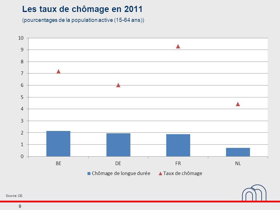 Les taux de chômage en 2011 (pourcentages de la population active (15-64 ans)) Source: CE.