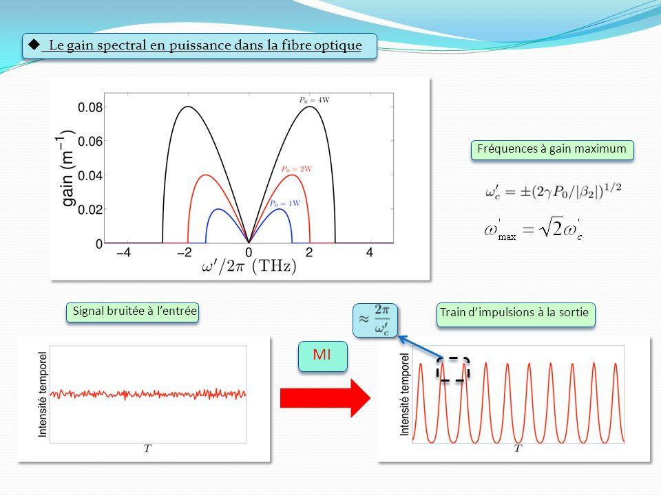 MI Le gain spectral en puissance dans la fibre optique
