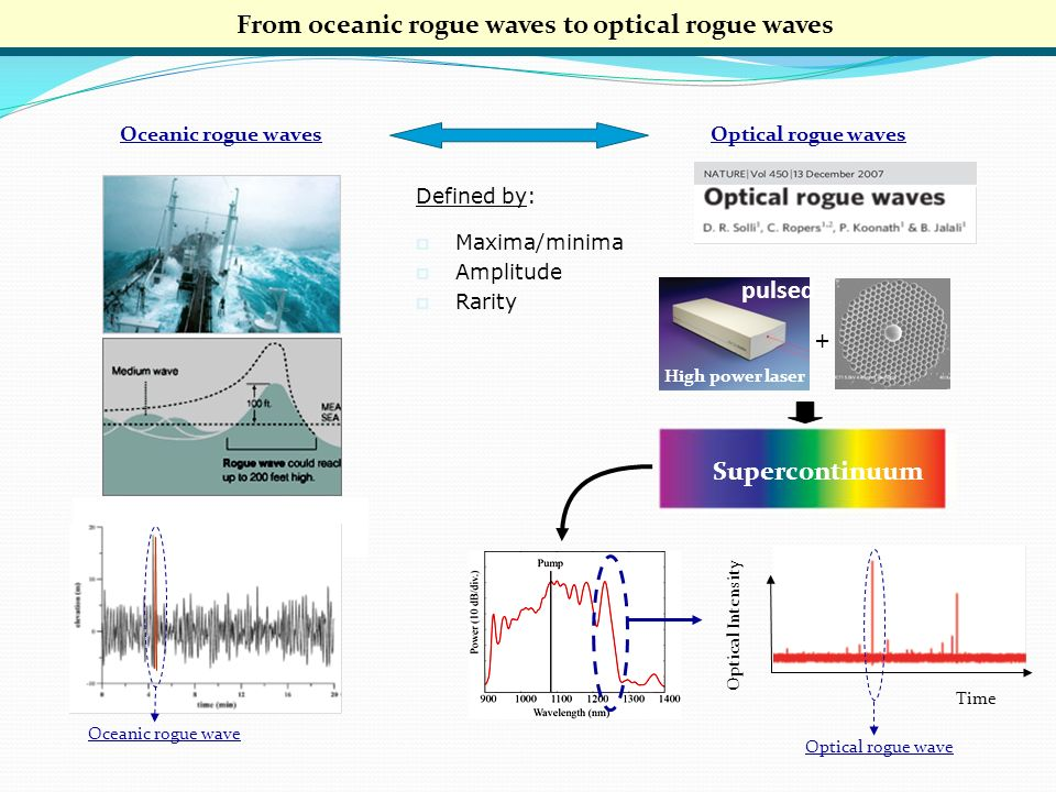 From oceanic rogue waves to optical rogue waves