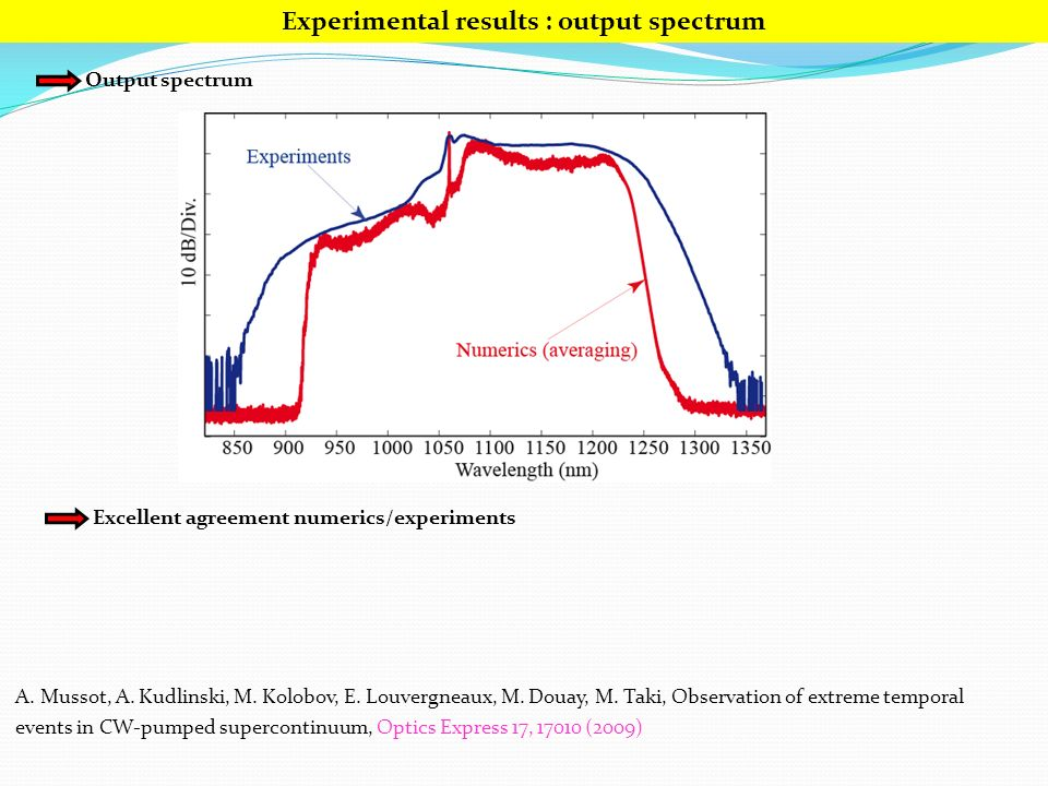 Experimental results : output spectrum