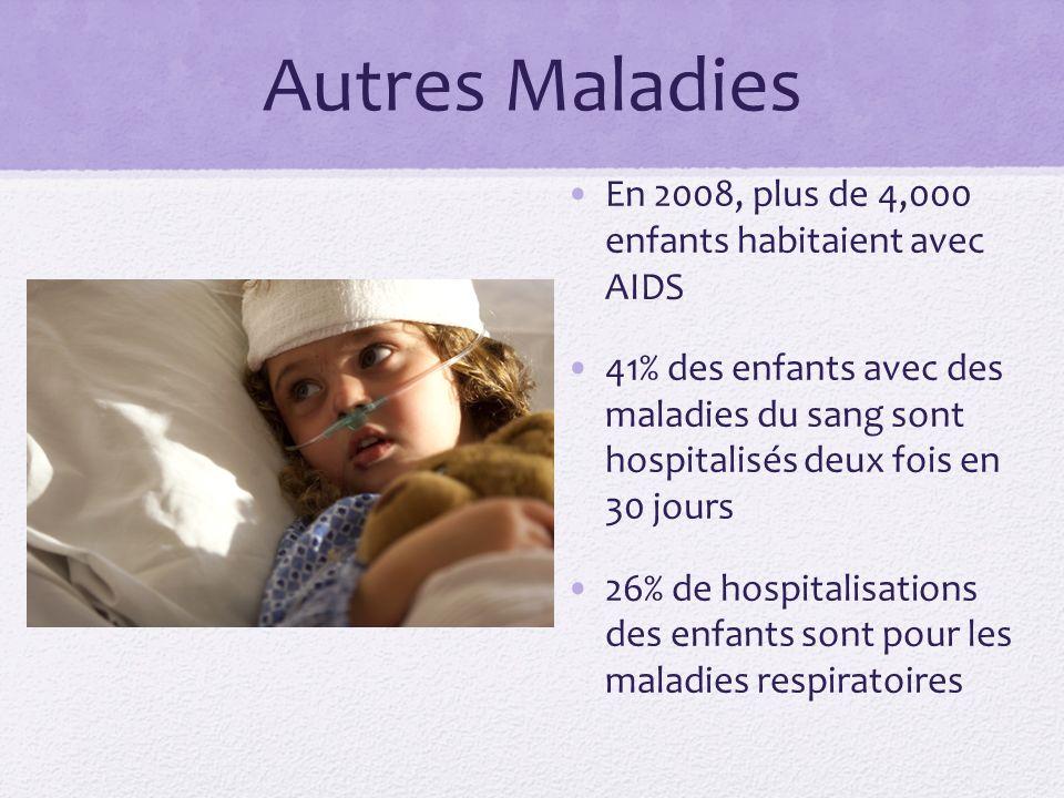 Autres Maladies En 2008, plus de 4,000 enfants habitaient avec AIDS