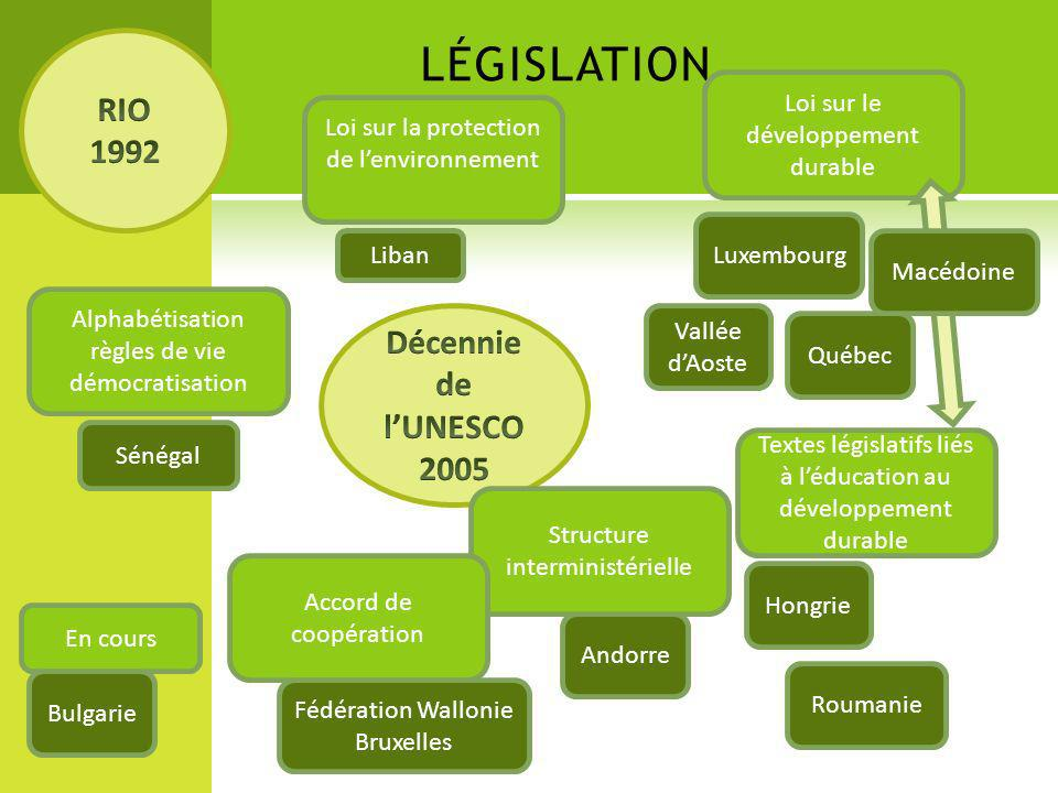 législation RIO 1992 Décennie de l'UNESCO 2005