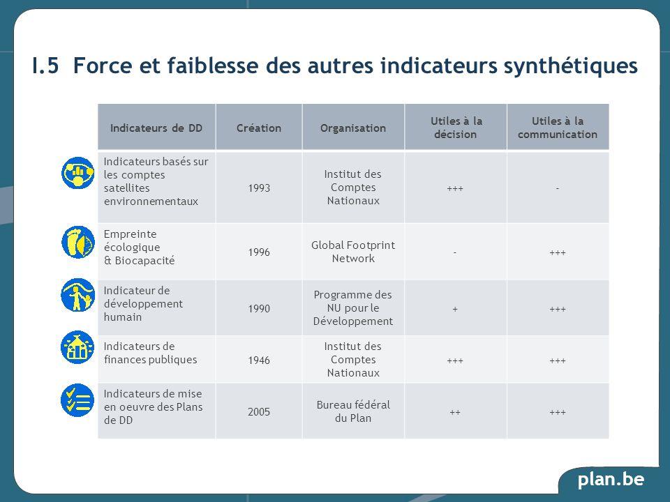 I.5 Force et faiblesse des autres indicateurs synthétiques