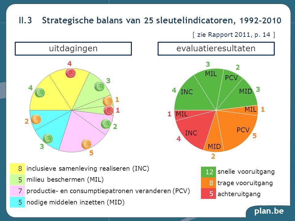 II.3 Strategische balans van 25 sleutelindicatoren, 1992-2010