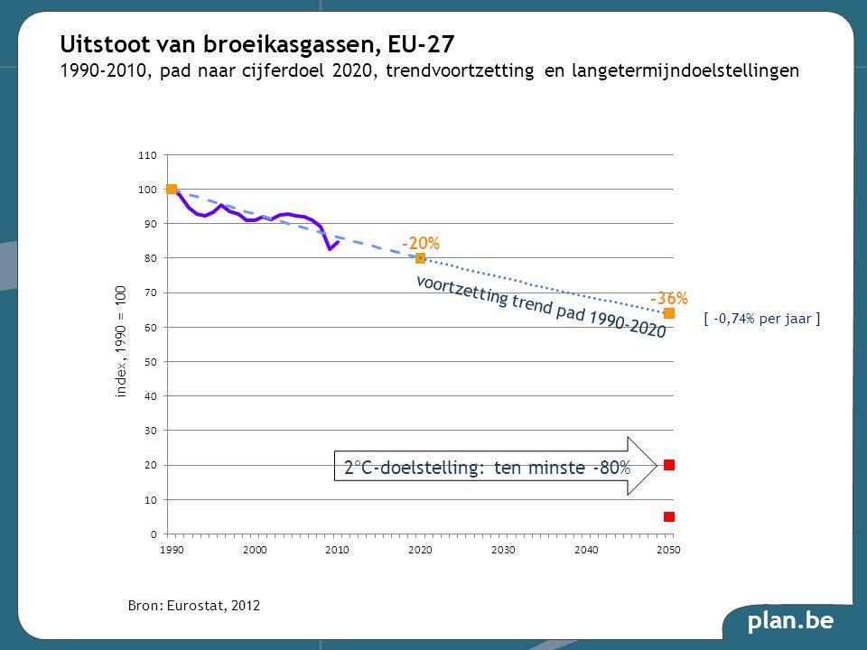 Uitstoot van broeikasgassen, EU-27 1990-2010, pad naar cijferdoel 2020, trendvoortzetting en langetermijndoelstellingen