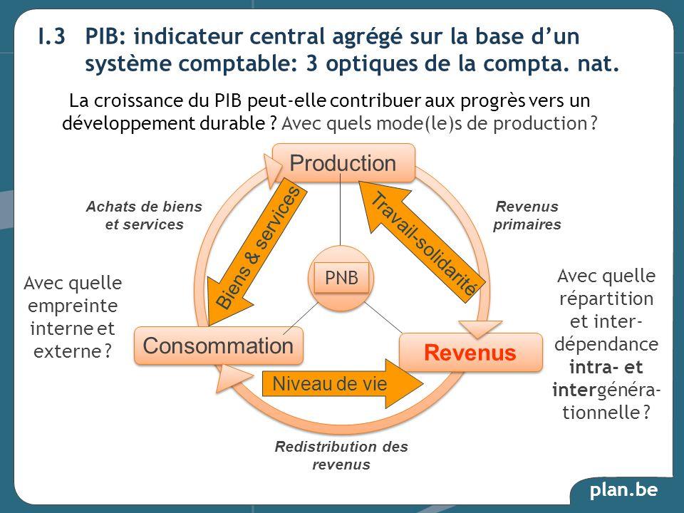 Achats de biens et services Redistribution des revenus