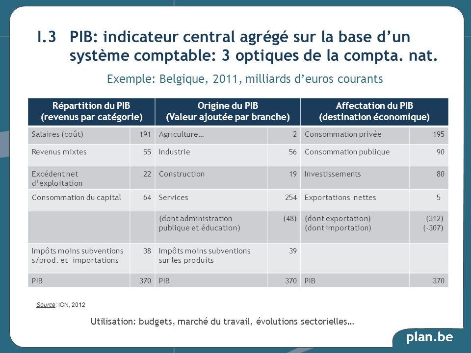 I.3 PIB: indicateur central agrégé sur la base d'un système comptable: 3 optiques de la compta. nat.