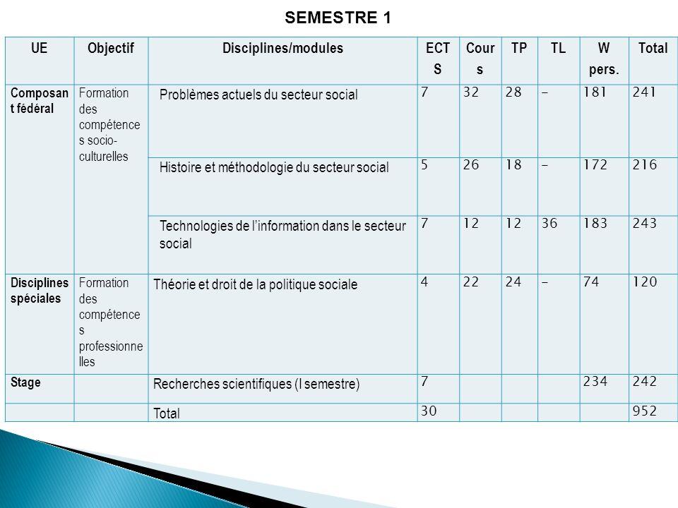 SEMESTRE 1 UE Objectif Disciplines/modules ECT S Cour s TP TL W pers.
