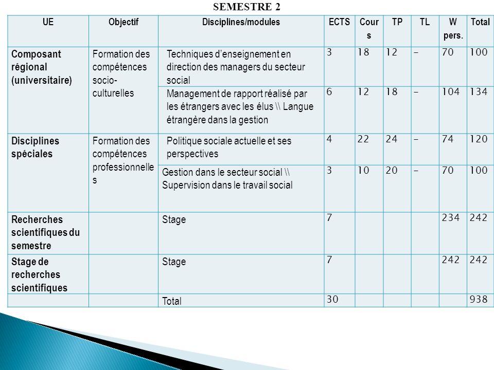 Composant régional (universitaire)