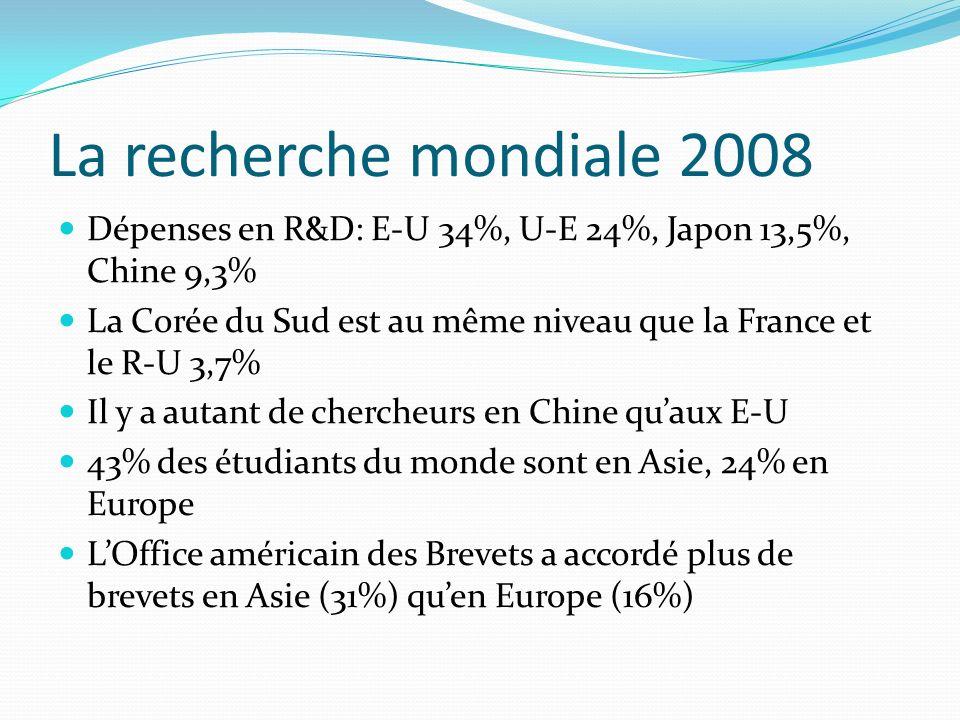 La recherche mondiale 2008 Dépenses en R&D: E-U 34%, U-E 24%, Japon 13,5%, Chine 9,3%