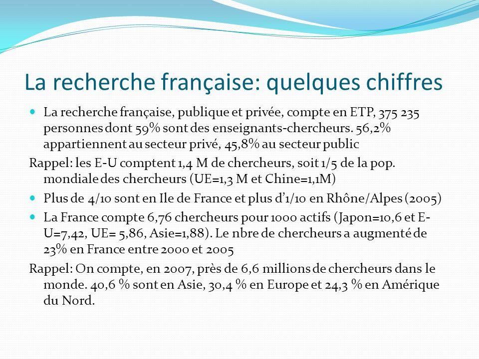 La recherche française: quelques chiffres