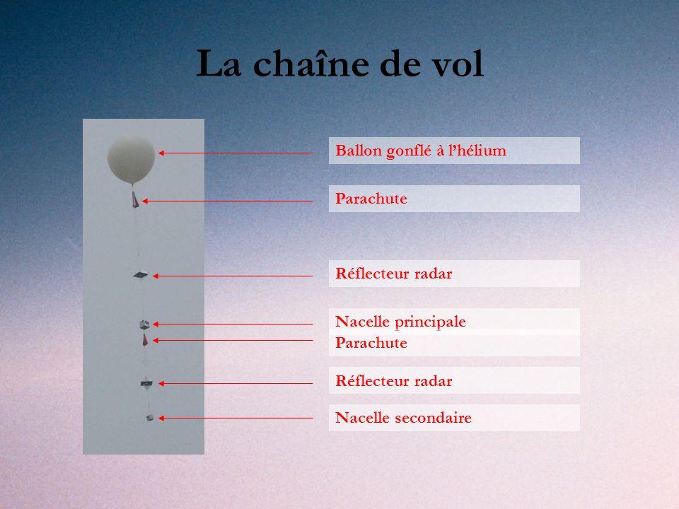 La chaîne de vol Ballon gonflé à l'hélium Parachute Réflecteur radar