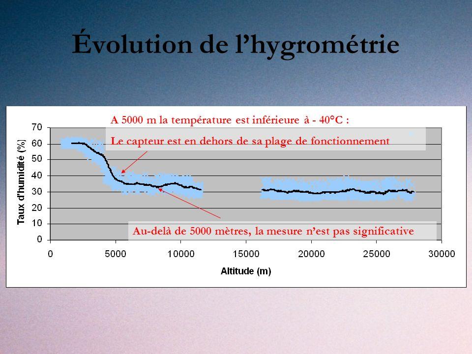 Évolution de l'hygrométrie