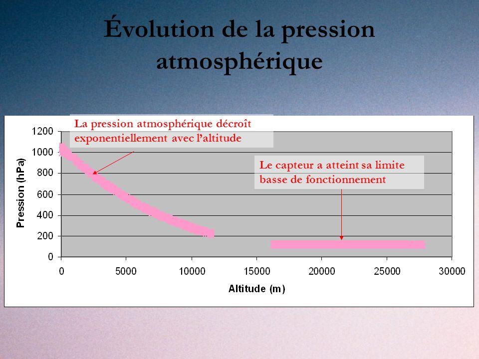 Évolution de la pression atmosphérique