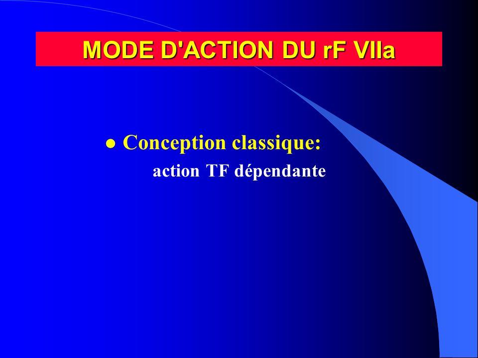 MODE D ACTION DU rF VIIa Conception classique: action TF dépendante