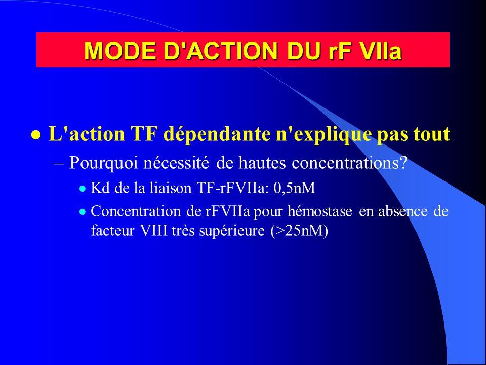 MODE D ACTION DU rF VIIa L action TF dépendante n explique pas tout