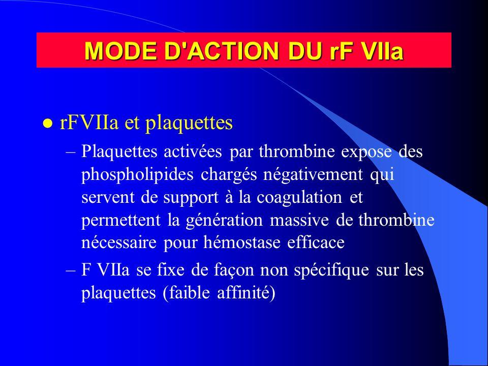 MODE D ACTION DU rF VIIa rFVIIa et plaquettes