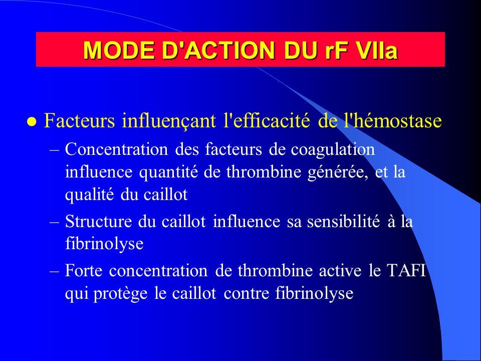 MODE D ACTION DU rF VIIaFacteurs influençant l efficacité de l hémostase.
