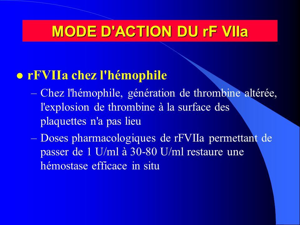 MODE D ACTION DU rF VIIa rFVIIa chez l hémophile