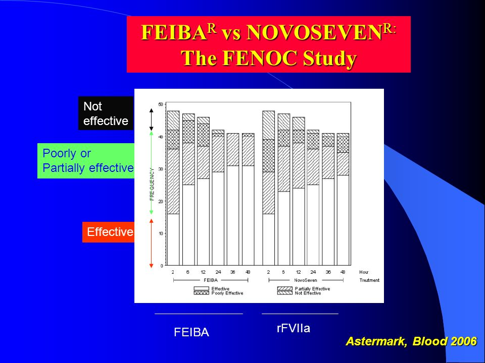 FEIBAR vs NOVOSEVENR: The FENOC Study