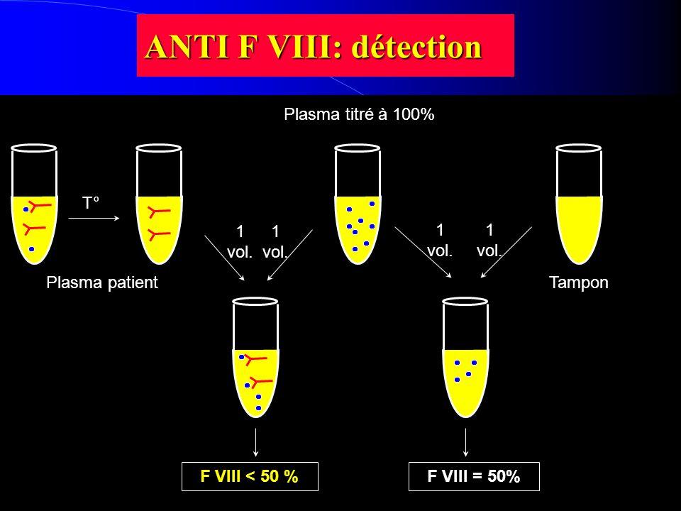 ANTI F VIII: détection Plasma titré à 100% T° 1 vol. 1 vol. 1 vol.