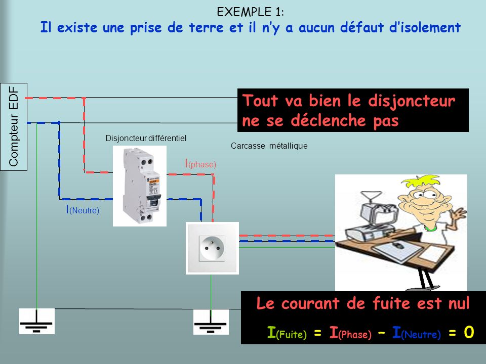 Le courant de fuite est nul I(Fuite) = I(Phase) – I(Neutre) = 0