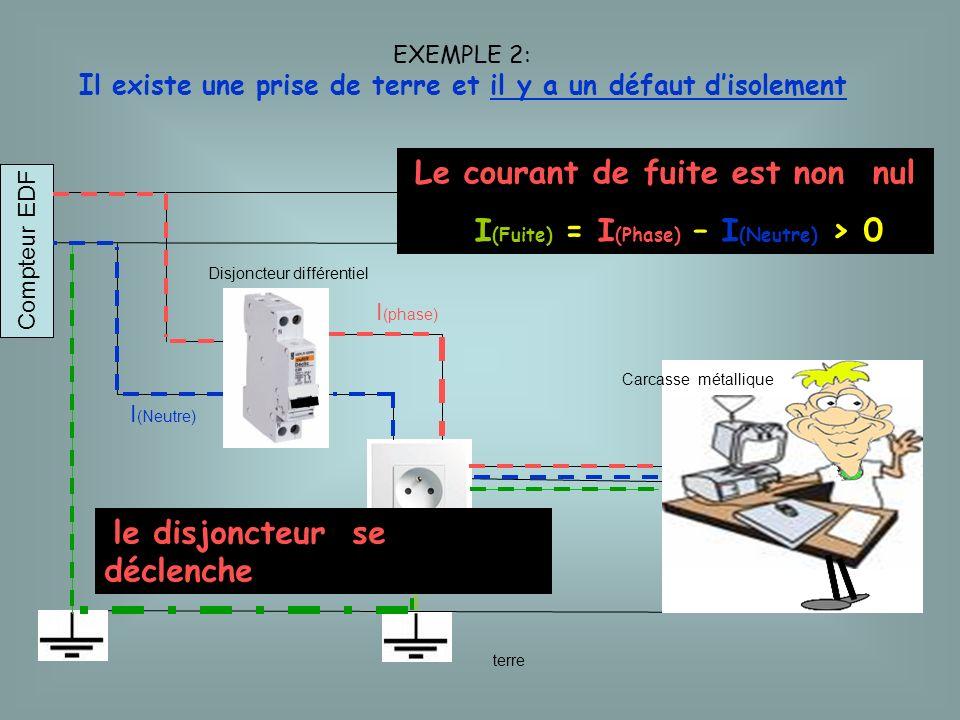 Le courant de fuite est non nul I(Fuite) = I(Phase) – I(Neutre) > 0