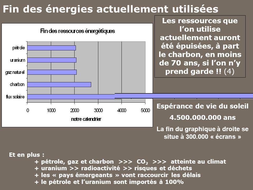 Fin des énergies actuellement utilisées