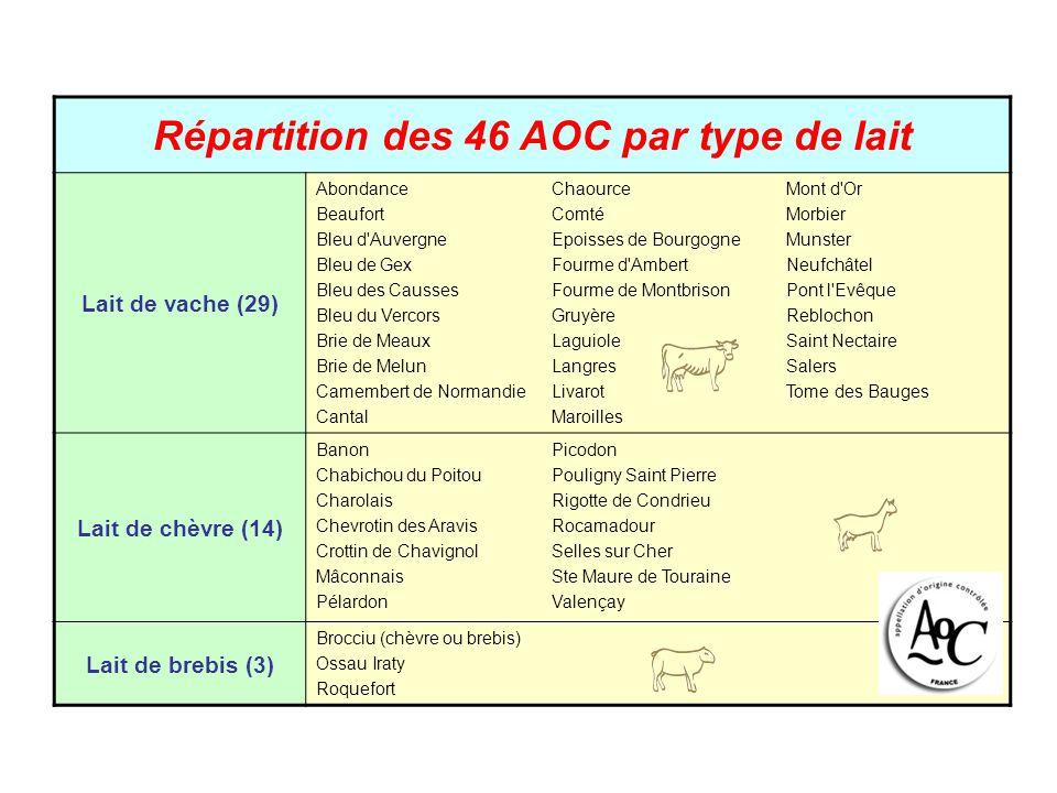 Répartition des 46 AOC par type de lait