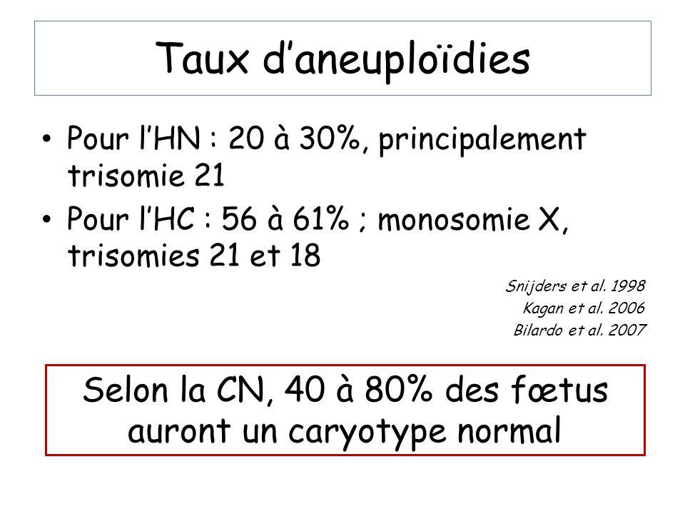 Selon la CN, 40 à 80% des fœtus auront un caryotype normal