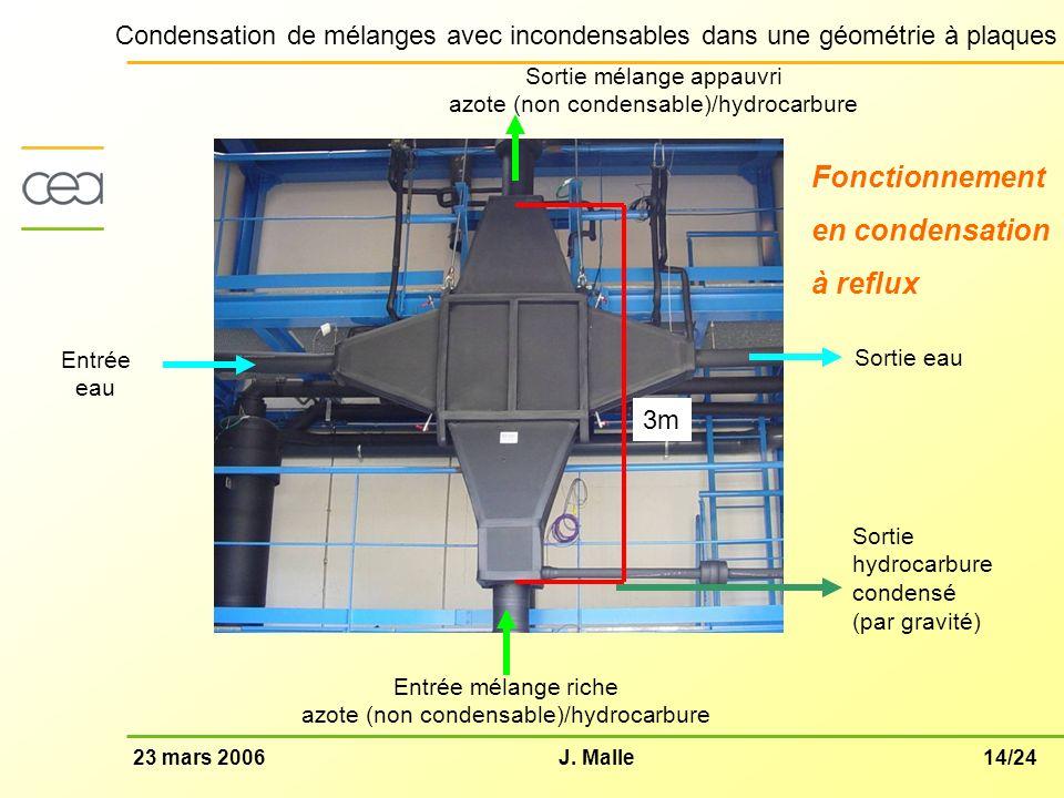 Fonctionnement en condensation à reflux 3m Sortie mélange appauvri