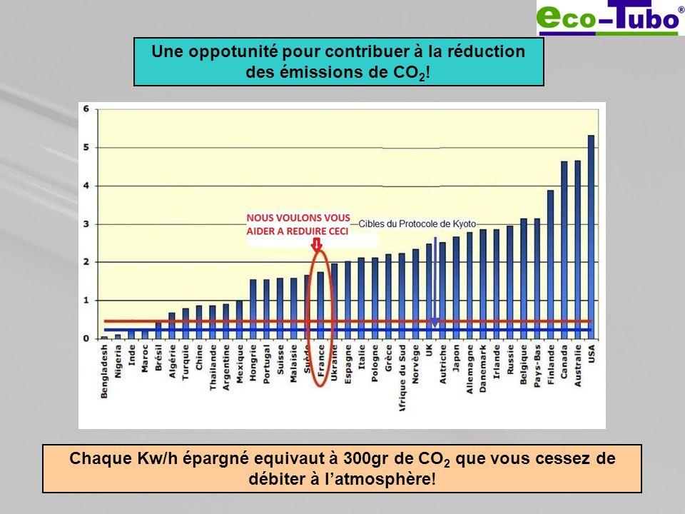 Une oppotunité pour contribuer à la réduction des émissions de CO2!