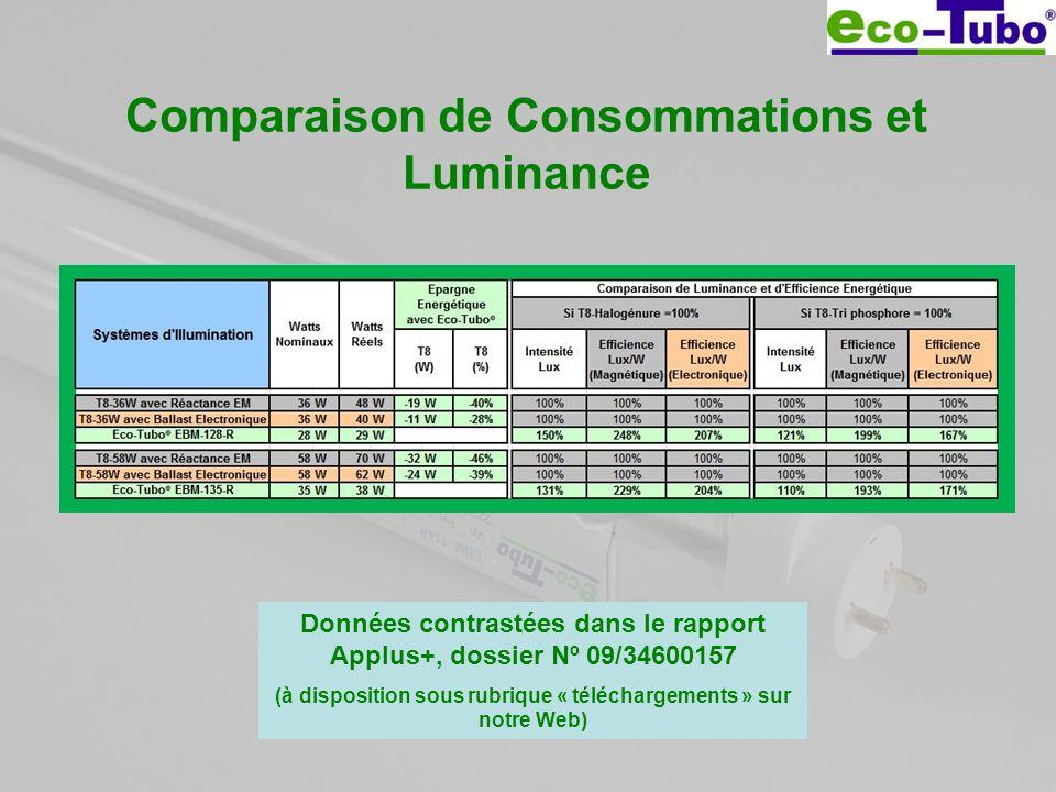 Comparaison de Consommations et Luminance