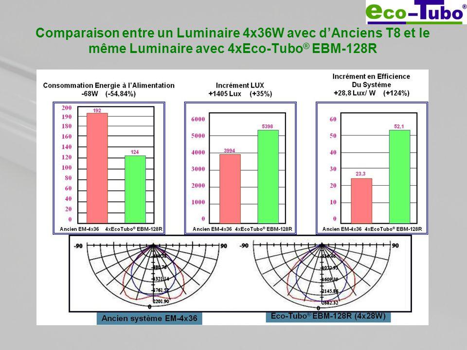 Comparaison entre un Luminaire 4x36W avec d'Anciens T8 et le même Luminaire avec 4xEco-Tubo® EBM-128R