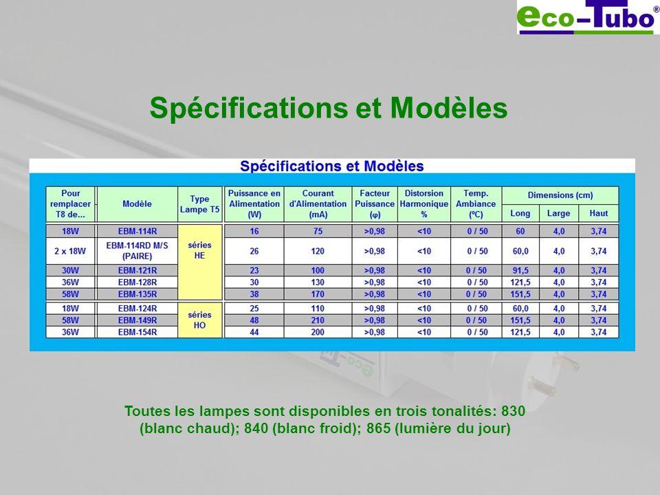 Spécifications et Modèles